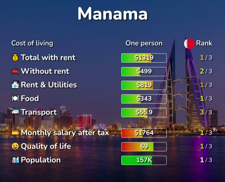 Cost of living in Manama infographic