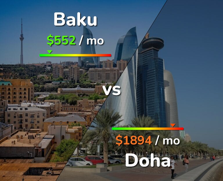 Cost of living in Baku vs Doha infographic