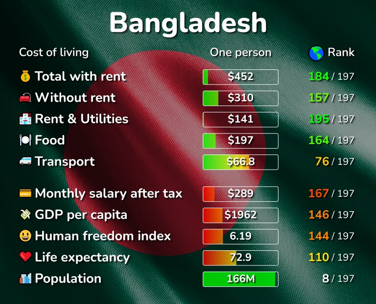 Cost of living in Bangladesh infographic