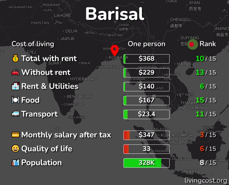 Cost of living in Barisal infographic
