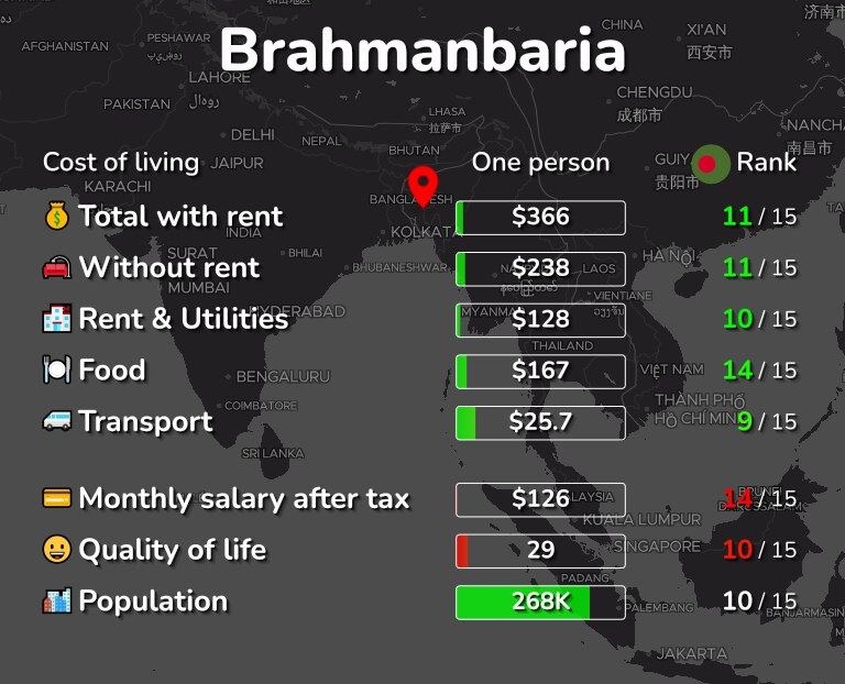 Cost of living in Brahmanbaria infographic