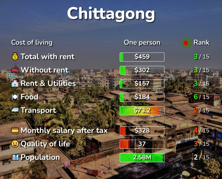 Cost of living in Chittagong infographic