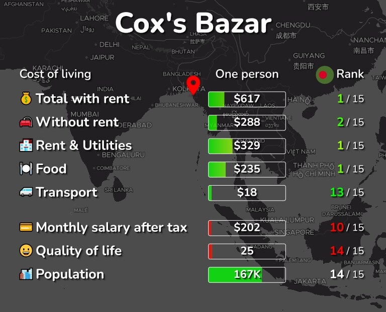 Cost of living in Cox's Bazar infographic