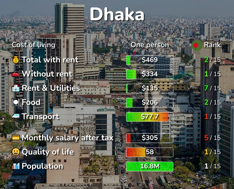 Cost of living in Dhaka infographic