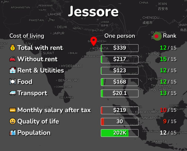 Cost of living in Jessore infographic
