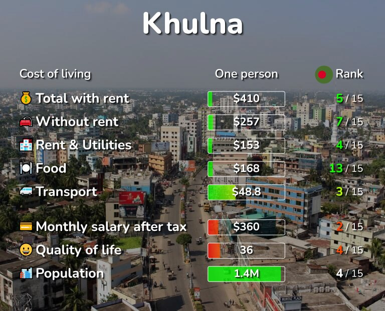 Cost of living in Khulna infographic