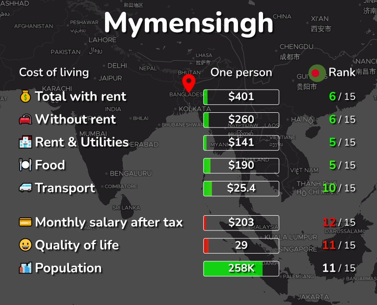 Cost of living in Mymensingh infographic