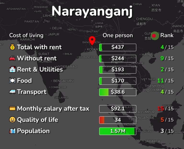 Cost of living in Narayanganj infographic
