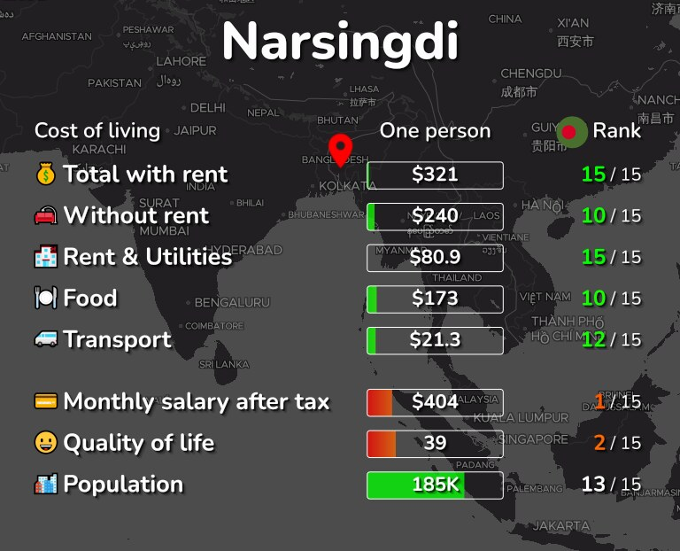 Cost of living in Narsingdi infographic