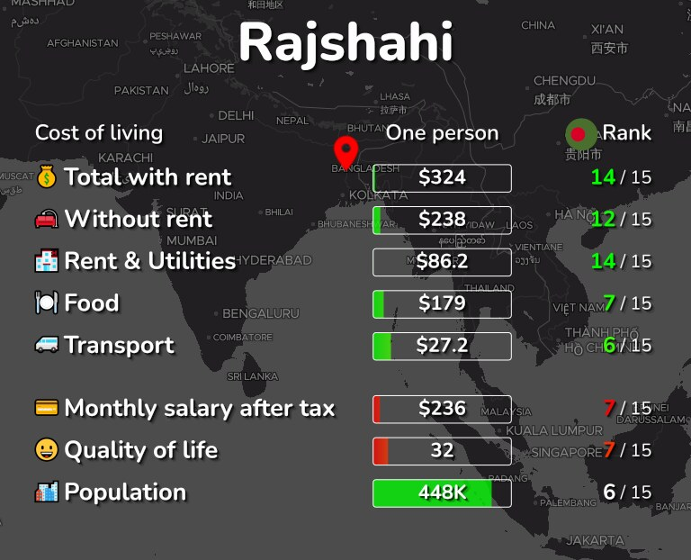 Cost of living in Rajshahi infographic