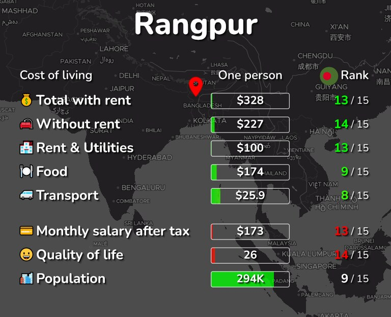 Cost of living in Rangpur infographic