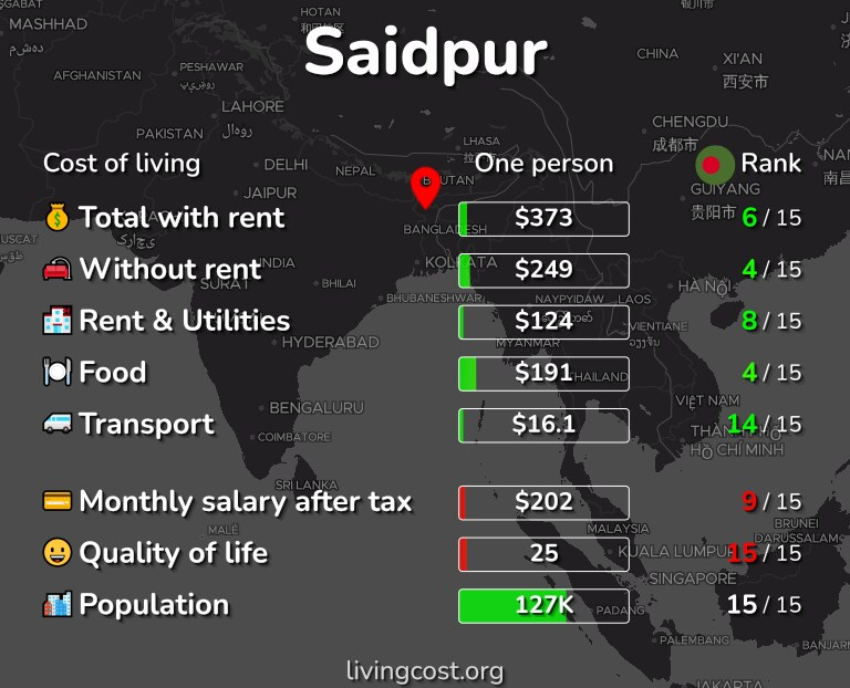 Cost of living in Saidpur infographic