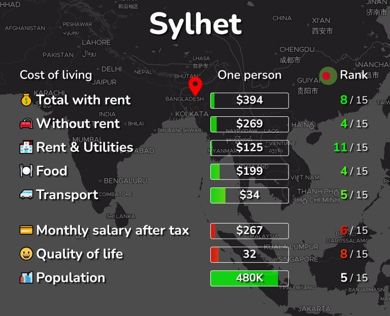 Cost of living in Sylhet infographic