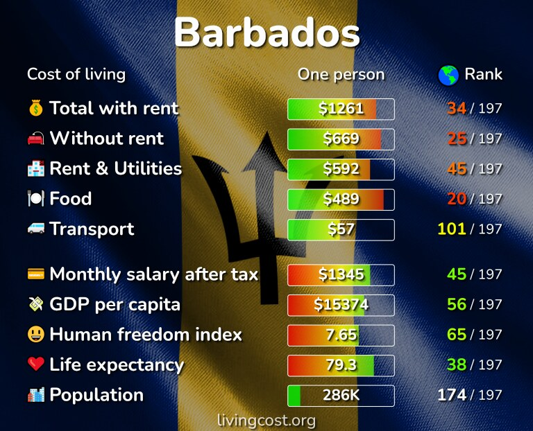 Cost of living in Barbados infographic