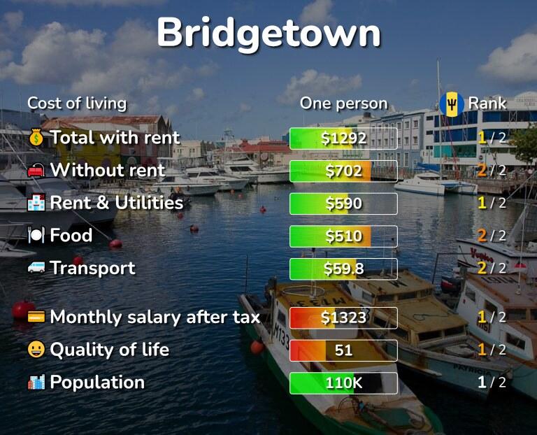 Cost of living in Bridgetown infographic