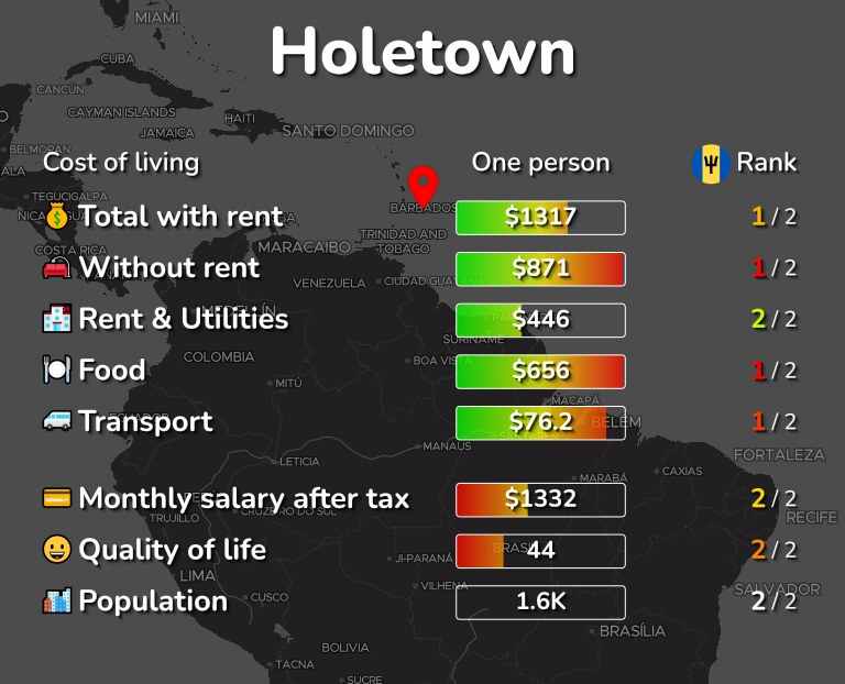 Cost of living in Holetown infographic