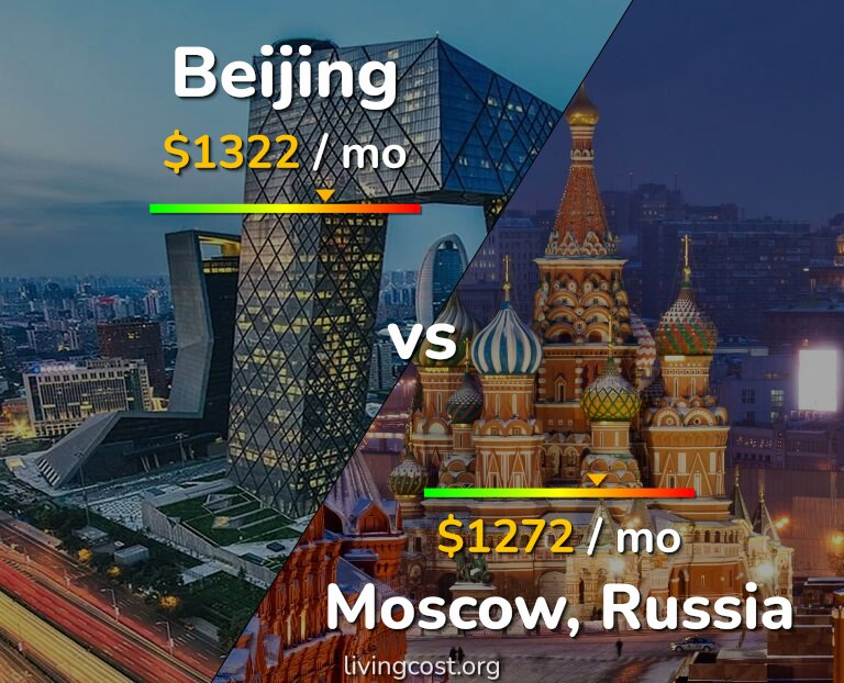 Cost of living in Beijing vs Moscow infographic