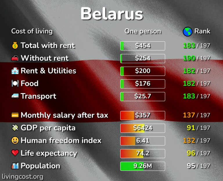Cost of living in Belarus infographic