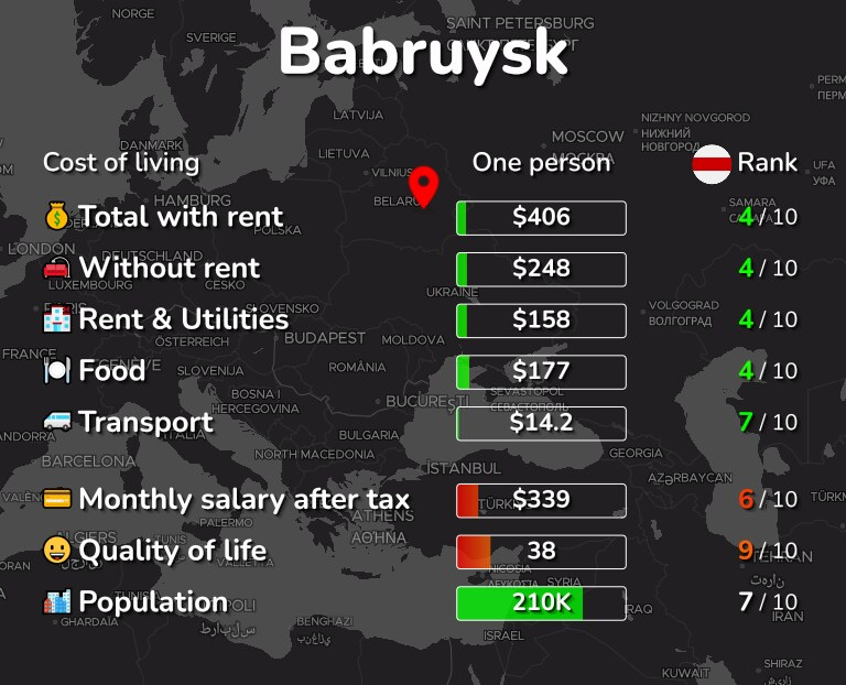 Cost of living in Babruysk infographic