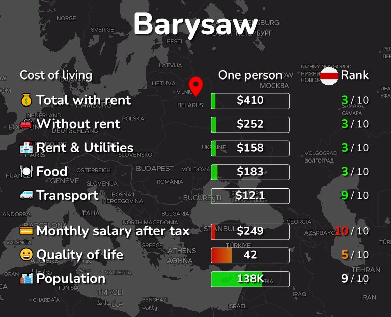 Cost of living in Barysaw infographic