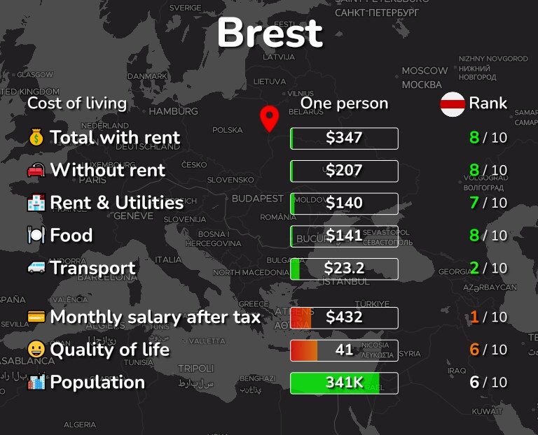 Cost of living in Brest infographic