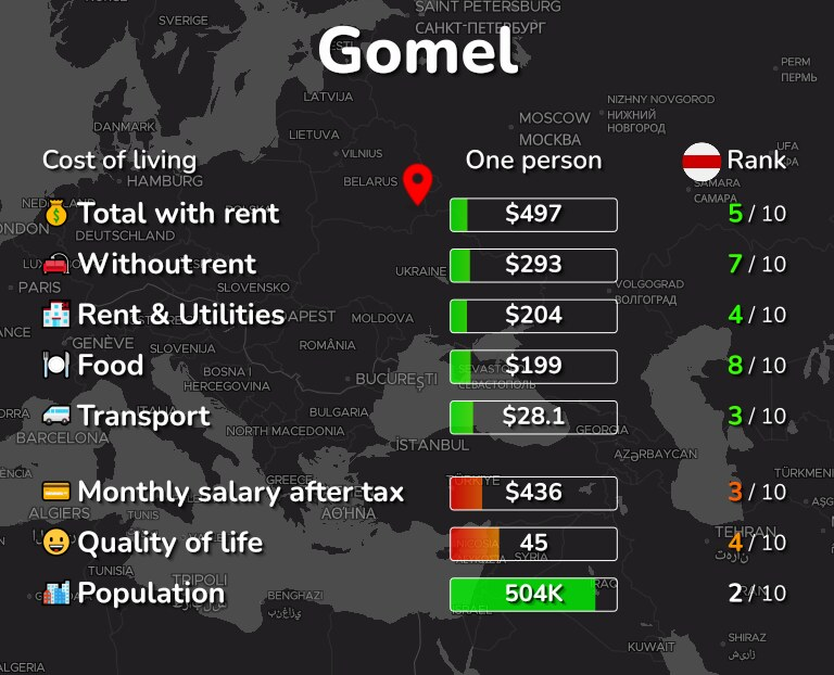 Cost of living in Gomel infographic