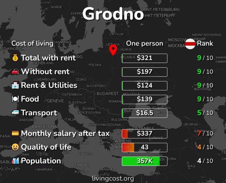Cost of living in Grodno infographic