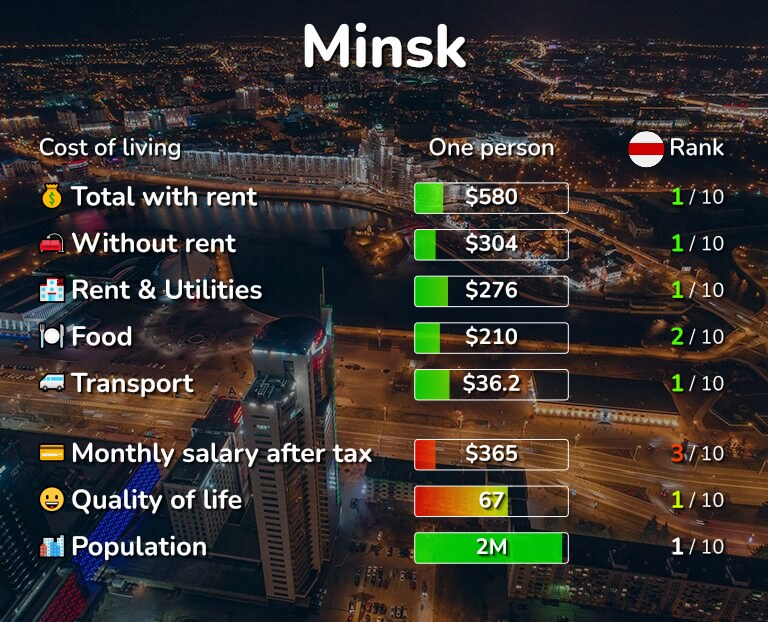 Cost of living in Minsk infographic