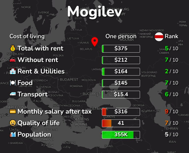 Cost of living in Mogilev infographic