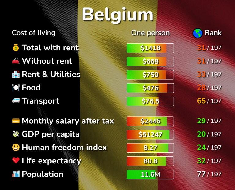 Cost of living in Belgium infographic