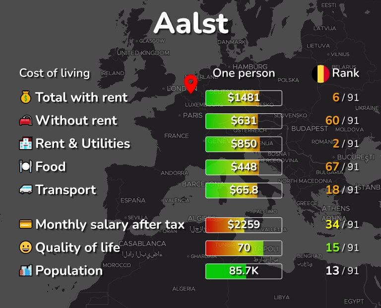Cost of living in Aalst infographic