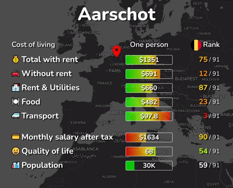Cost of living in Aarschot infographic
