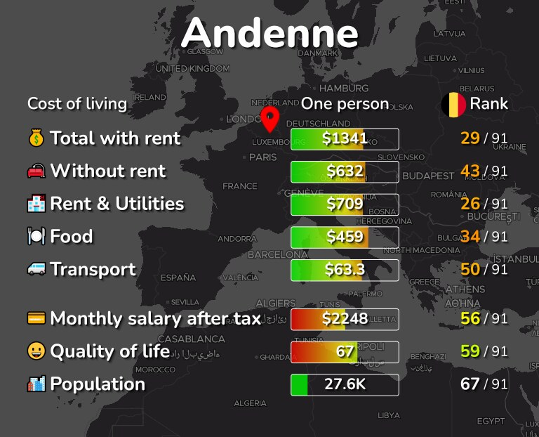 Cost of living in Andenne infographic