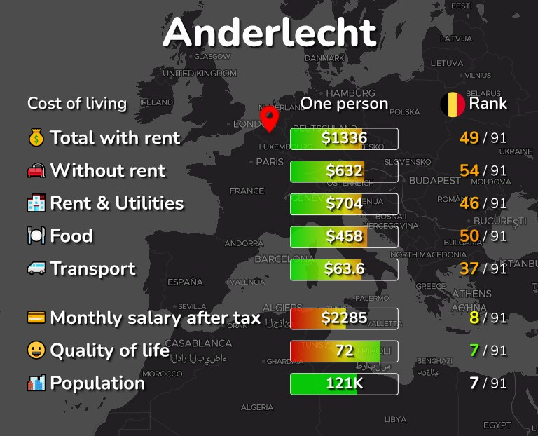 Cost of living in Anderlecht infographic