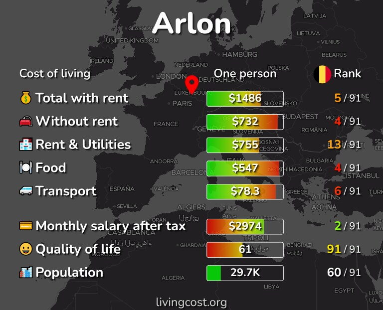 Cost of living in Arlon infographic