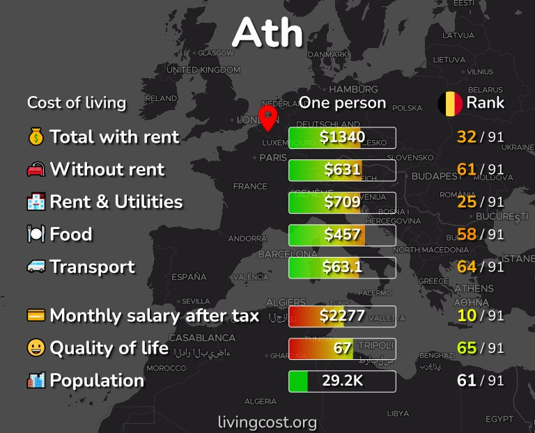 Cost of living in Ath infographic