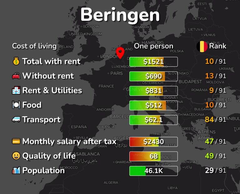 Cost of living in Beringen infographic