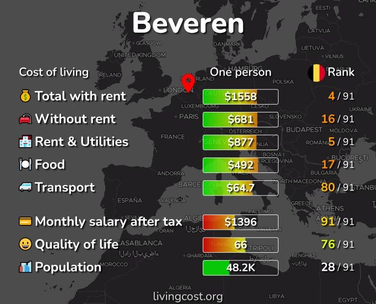 Cost of living in Beveren infographic
