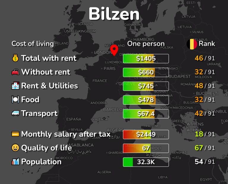 Cost of living in Bilzen infographic
