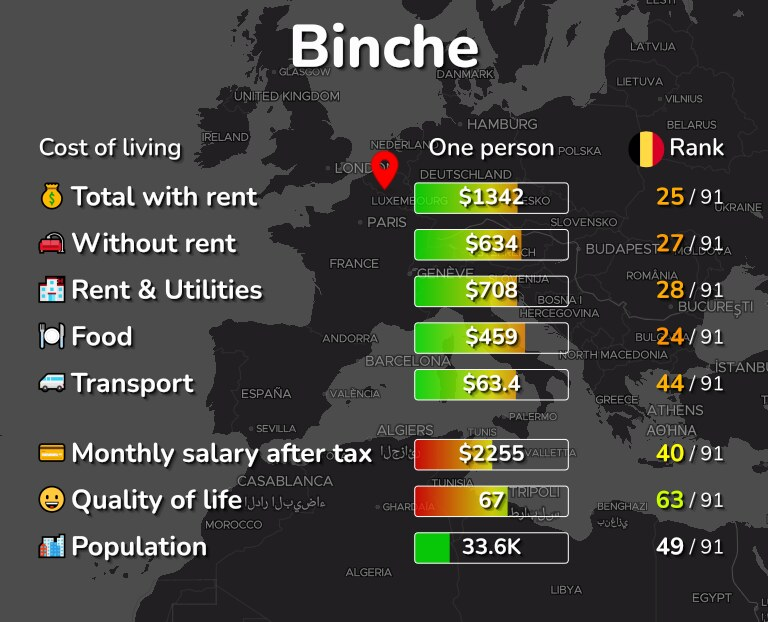 Cost of living in Binche infographic