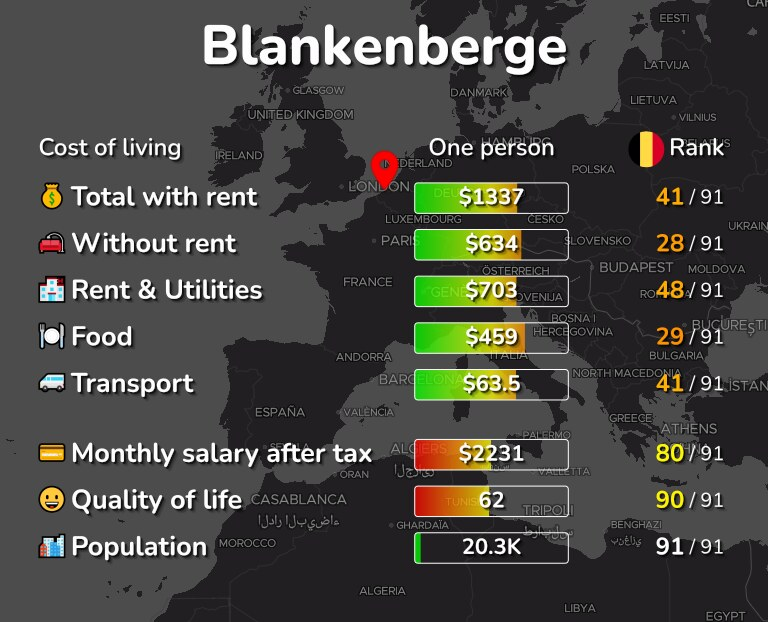 Cost of living in Blankenberge infographic