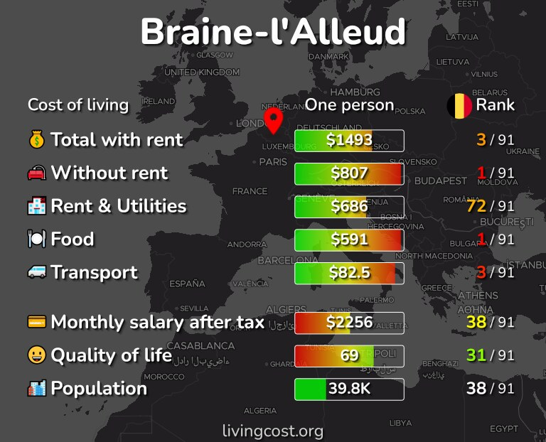 Cost of living in Braine-l'Alleud infographic