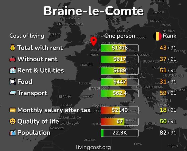 Cost of living in Braine-le-Comte infographic