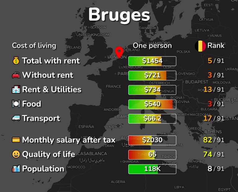 Cost of living in Bruges infographic