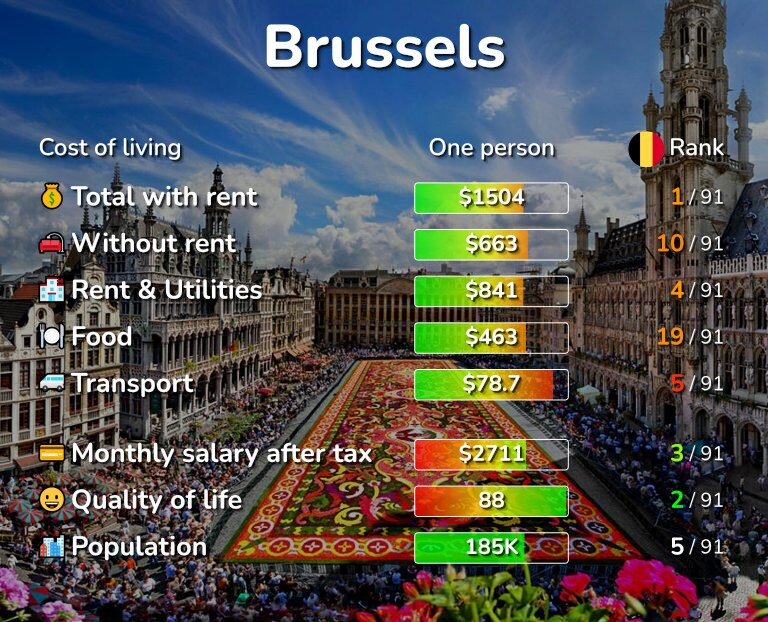 Cost of living in Brussels infographic