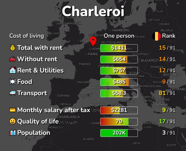 Cost of living in Charleroi infographic