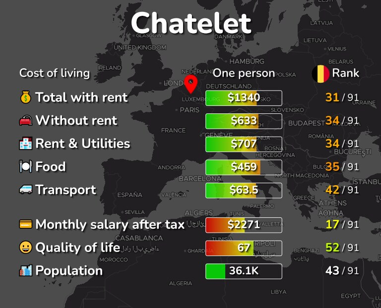 Cost of living in Chatelet infographic