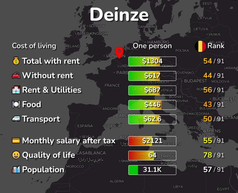 Cost of living in Deinze infographic