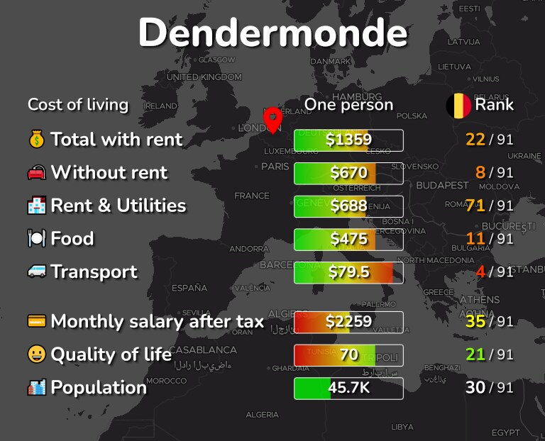 Cost of living in Dendermonde infographic