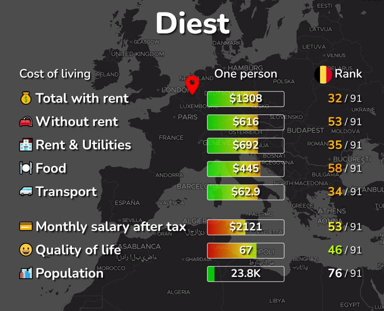Cost of living in Diest infographic